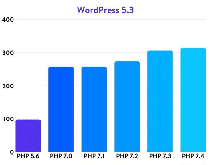 WordPress Çok Yavaş, Nasıl Hızlandırılır?