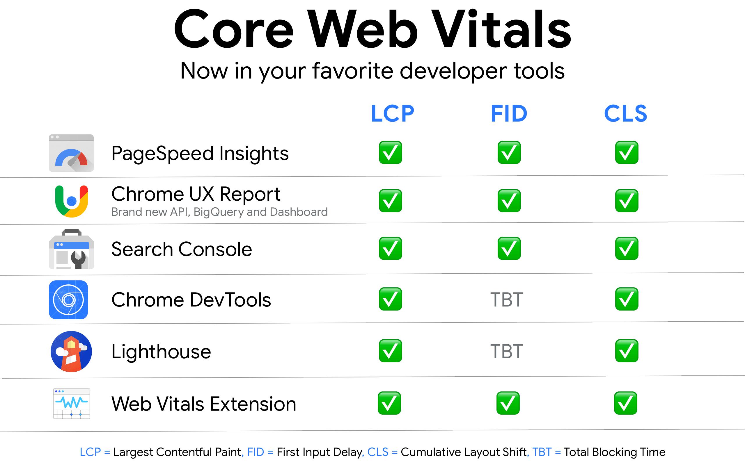 Core Web Vitals WordPress'te Nasıl Test Edilir & Ölçülür?